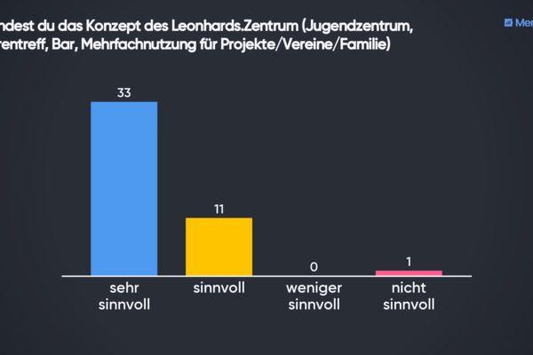 1-wie-findest-du-das-konzept-des-leonhards-zentrum-jugendzentrum-seniorentreff